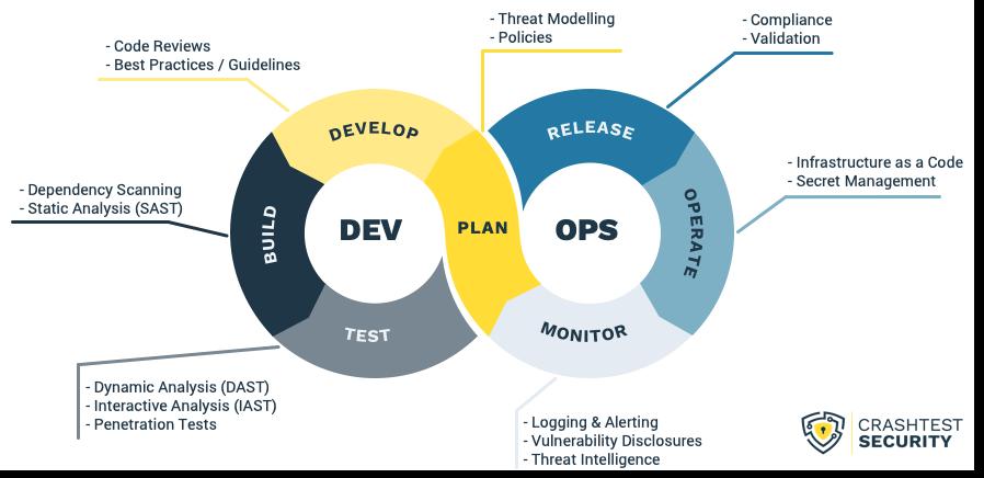 DevSecOps tools overview